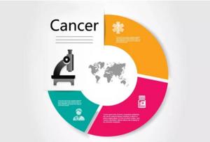 癌症基因检测MyGenia ONE